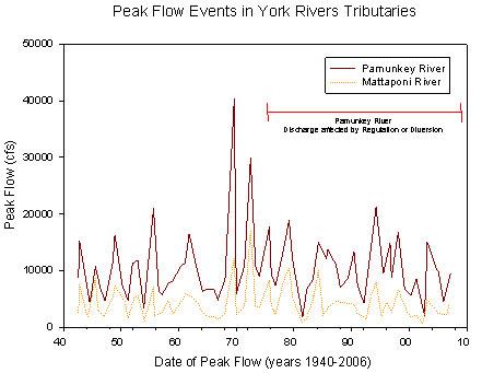 low peak flow rate